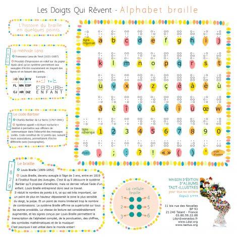 Aperçu complet de l'Alphabet braille