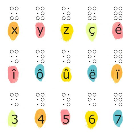 Zoom sur Alphabet braille